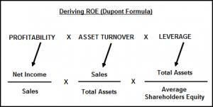 dupont-formula