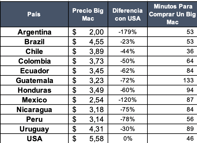 Referencias Big Mac Países América Latina 2019