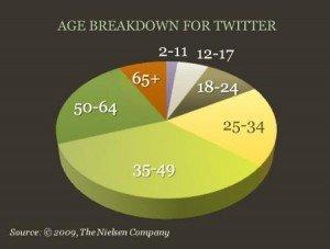 Twitter Edades