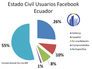 Estado Civil Facebook Ecuador 6 nov 09