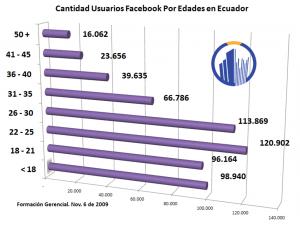 Q usuarios facebook ecuador nov 6 09