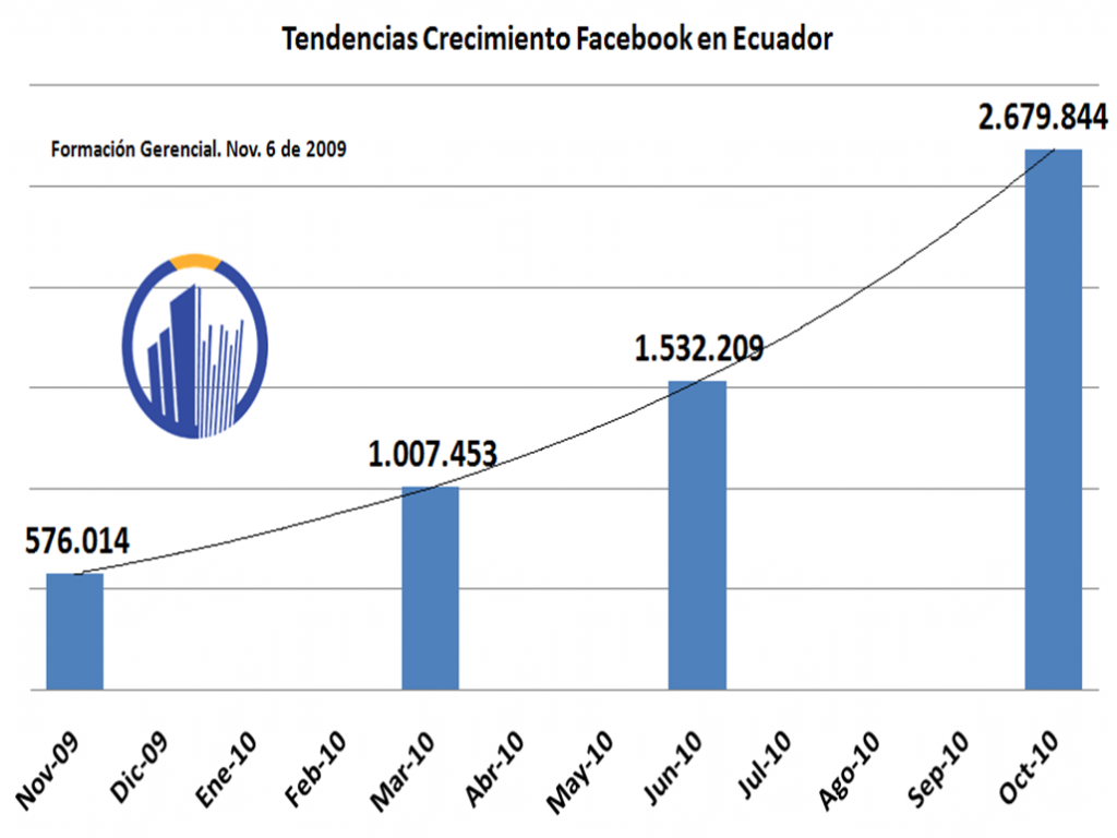 Tendencias Facebook 2010 Ecuador
