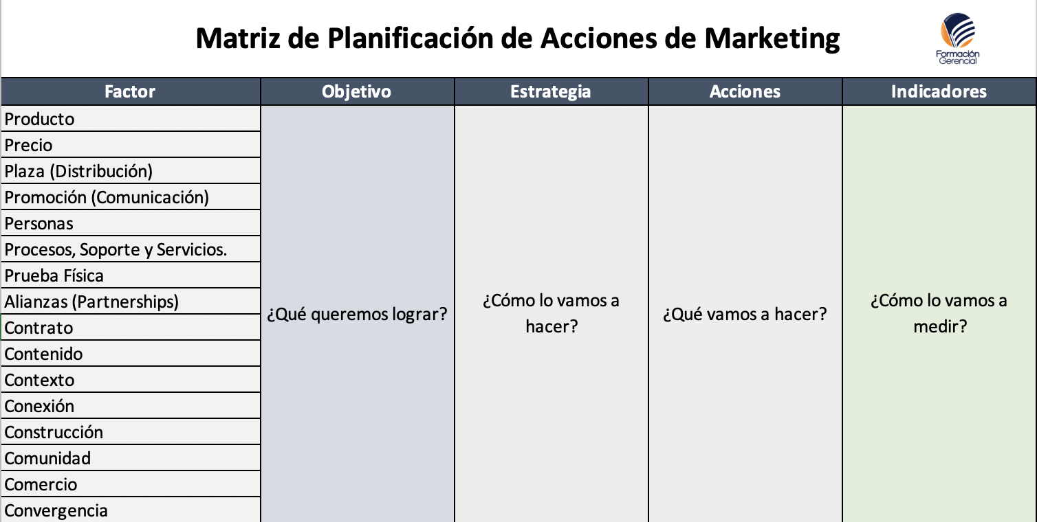 Matriz Marketing PAIM Formación Gerencial
