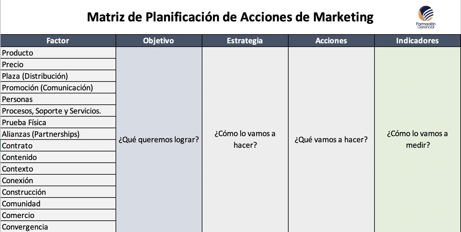 Matriz Marketing PAIM Formación Gerencial