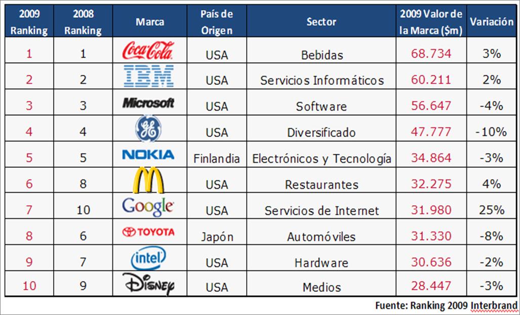 Ranking Interbrand 2009