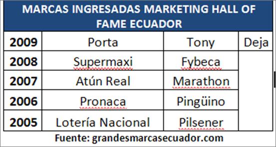 Ecuador Marketing Hall of Fame 2009