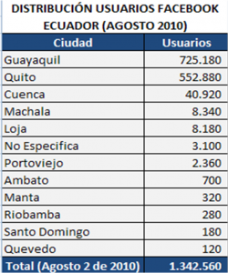 Distribucion usuarios Facebook Ecuador Agosto 2010 Tabla