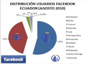 Usuarios Facebook Ecuador Agosto 2010