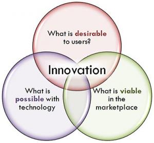 Ejes de Innovación