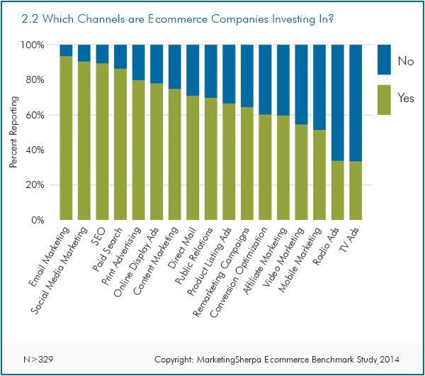 Inversión Ecommerce
