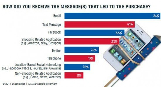 Email Marketing Compras Móviles