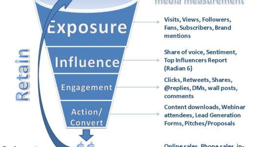 métricas que van a ayudarnos amedir nuestras acciones de social media