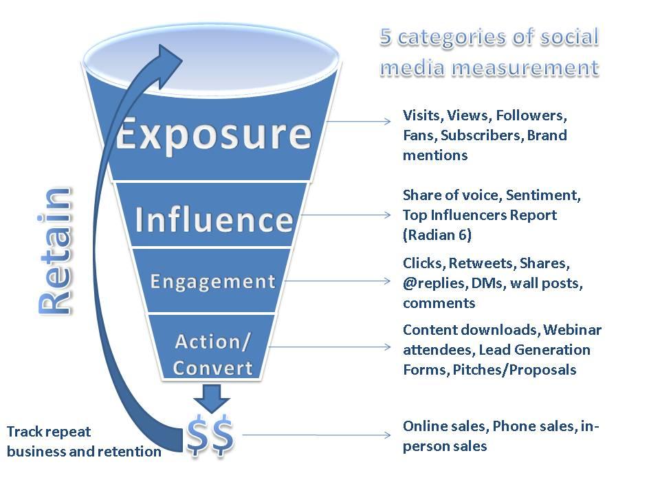 Funnel de indicadores de redes sociales