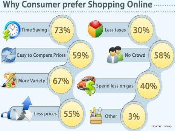 Invesp-prefer-online-shopping-july-2011