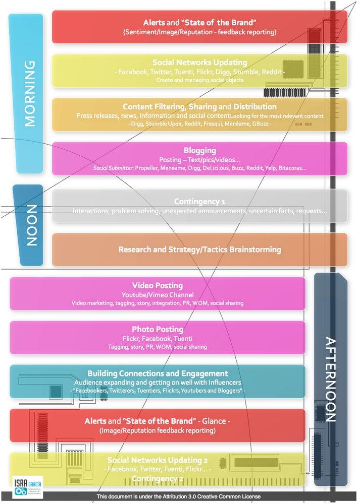 Social-media-workflow-white