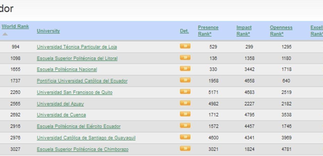Ranking Universidades Ecuador 2012