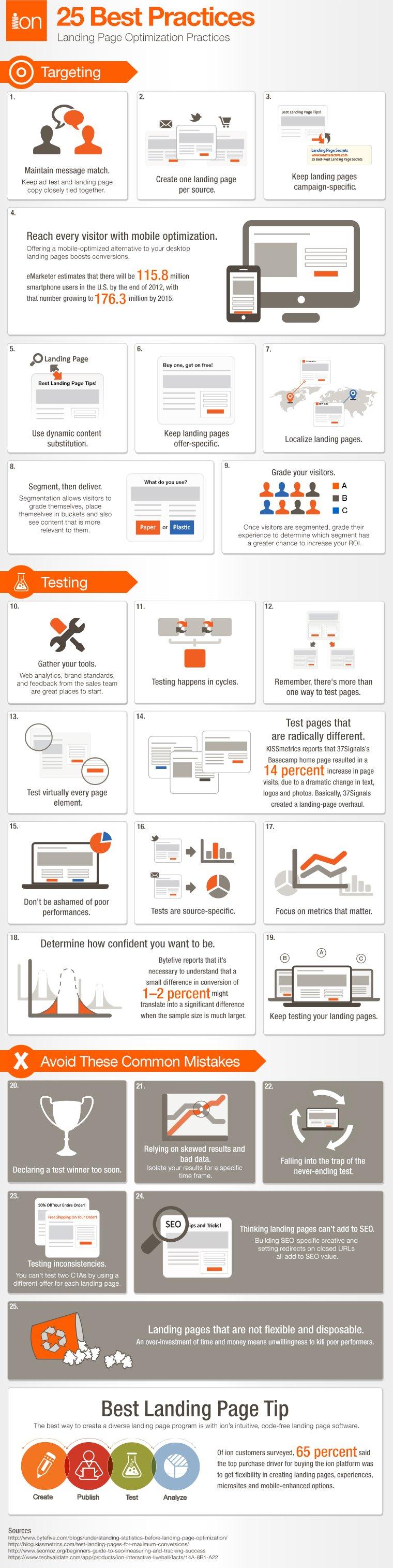 Infografía: Mejores Prácticas en Landing Pages