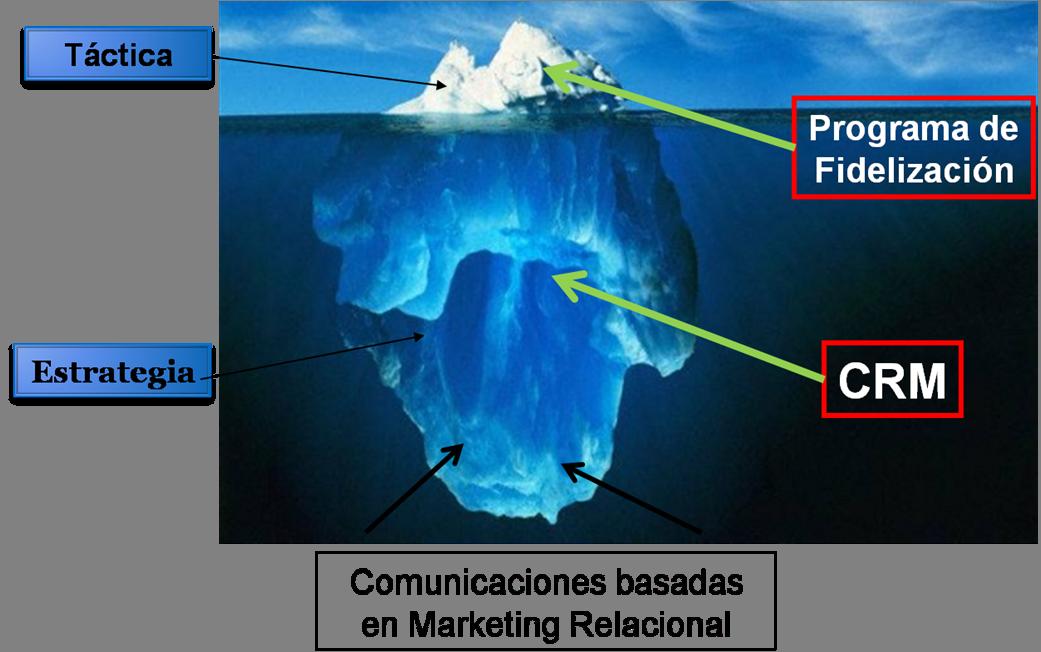 Iceberg Fidelización y Lealtad con CRM
