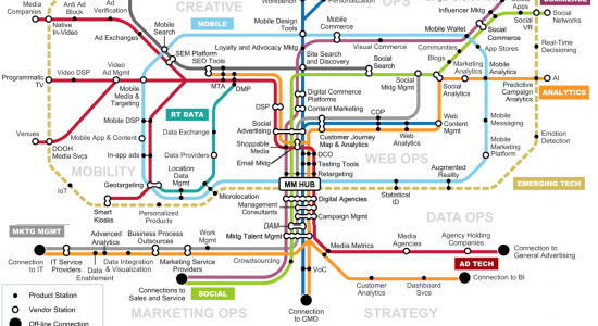Mapa Marketing Integrado