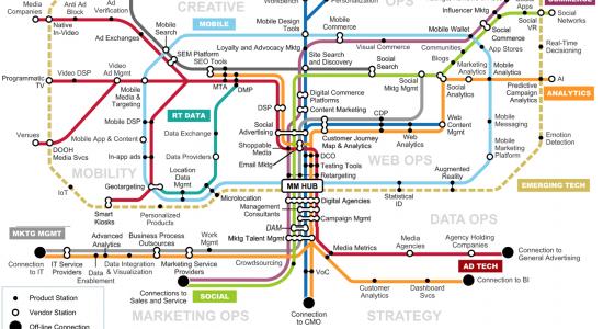 Mapa Marketing Integrado