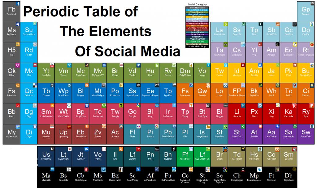 Infografía Elementos Social Media en Tabla Periódica