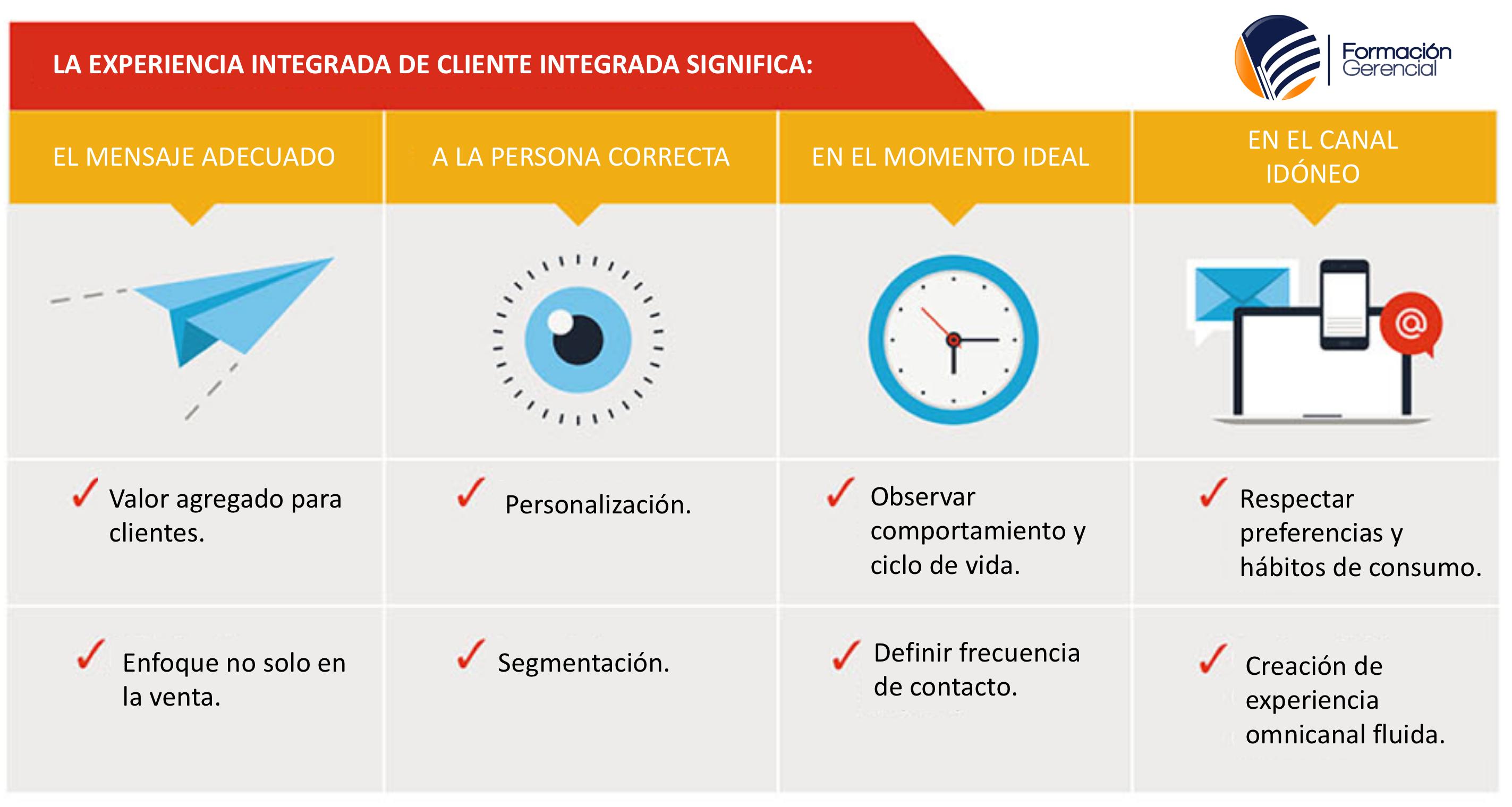 Experiencia Integrada de Cliente