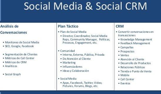 Elementos Análisis Social CRM y Manejo de Redes Sociales