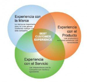 best customer experience