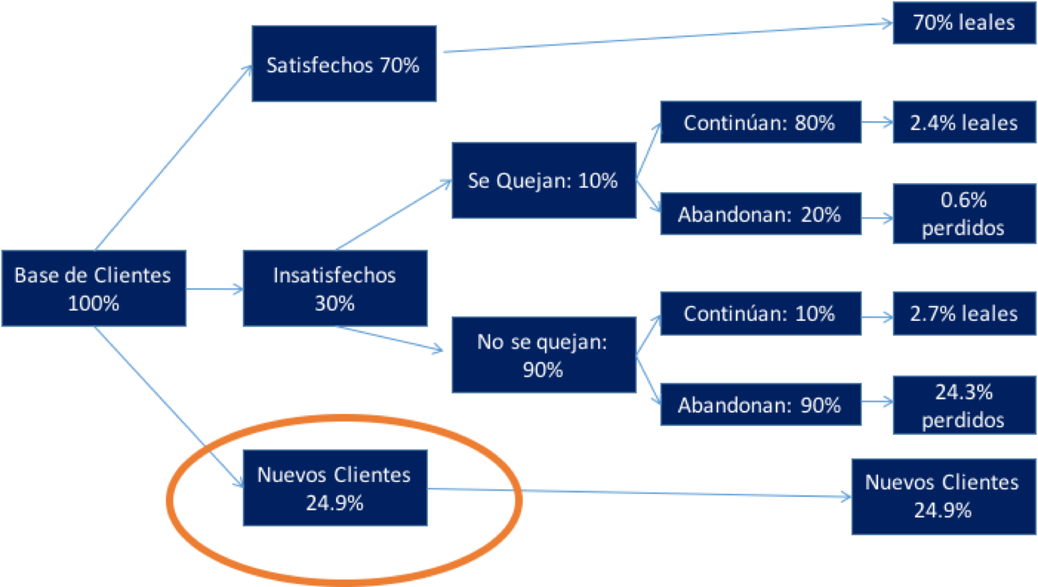 Satisfacción de clientes de E-Commerce