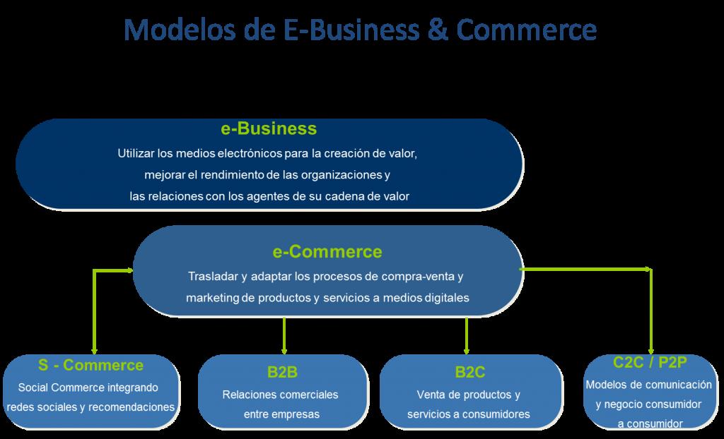 Modelos de e-business & Commerce