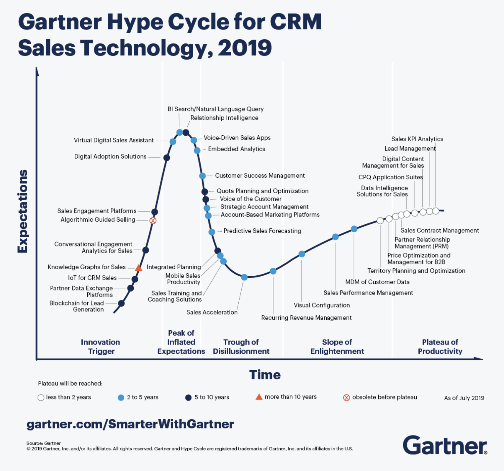 The Gartner Hype Cycle for CRM Sales Technology
