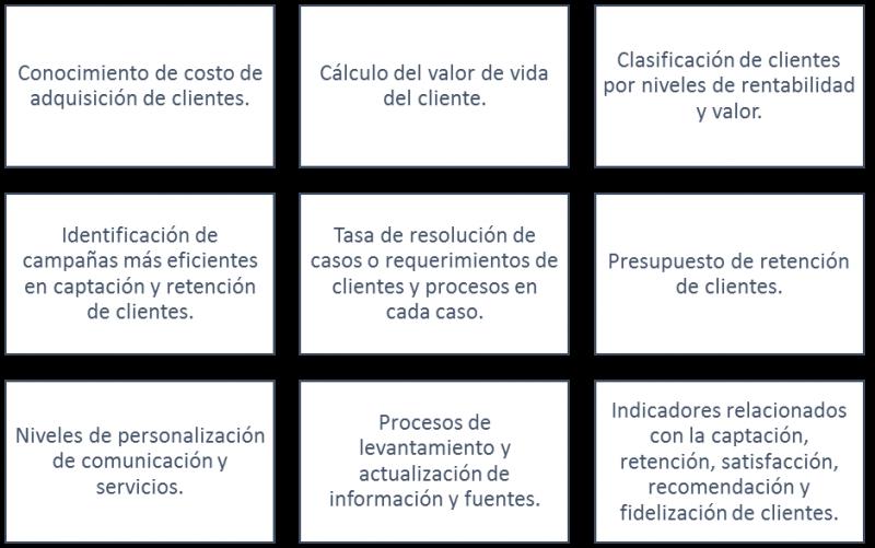 Necesidades información previas a implementación sistemas CRM