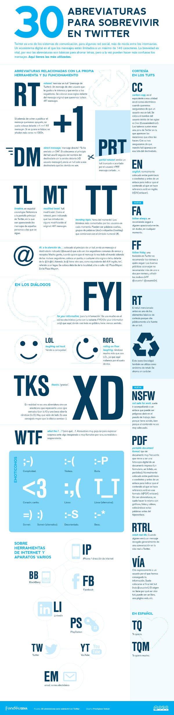 Infografía Twitter Terminología