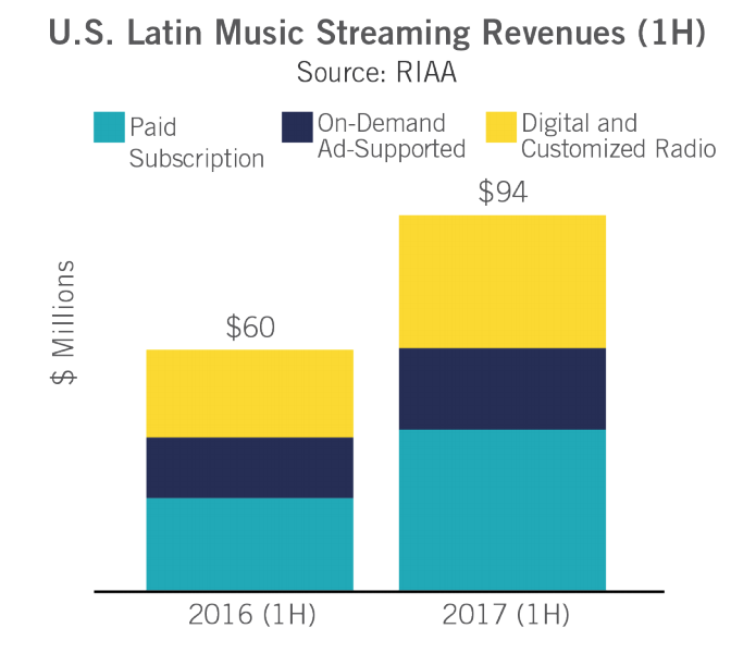Ingresos música digital latina 2017