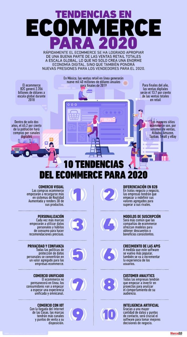 Tendencias Ecommerce 2020