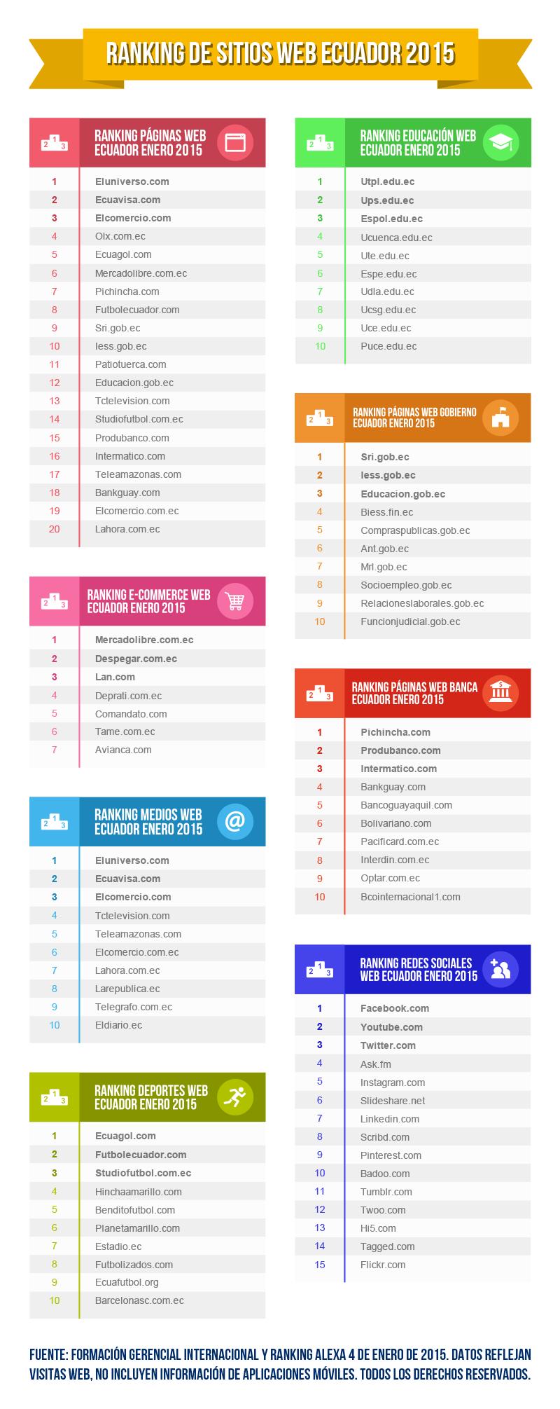 Ranking Páginas Web Ecuador