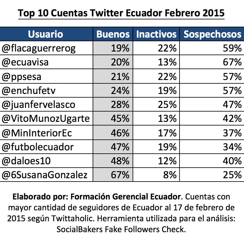 Ranking Seguidores Falsos Ecuador