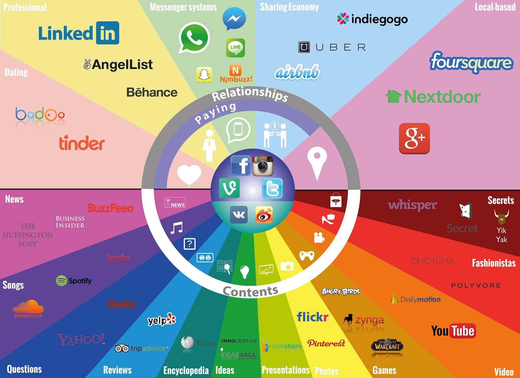 Mapa Redes Sociales 2015