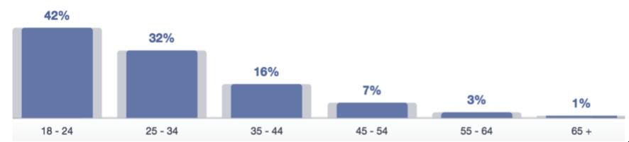 Distribución mujeres facebook Ecuador
