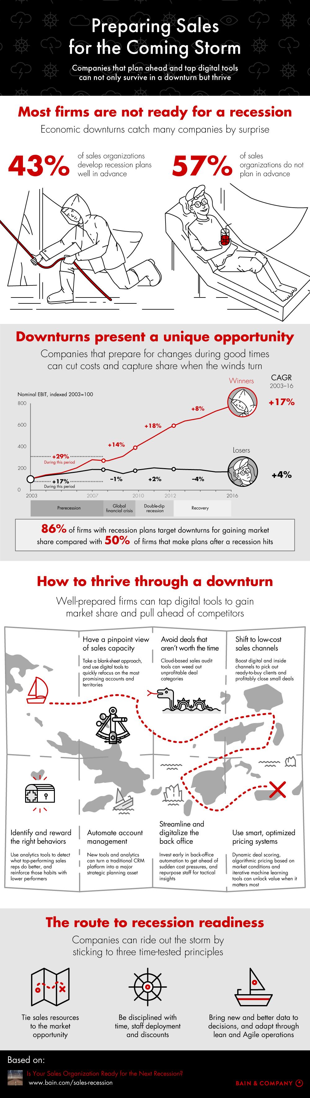 Gestión de recesión en ventas