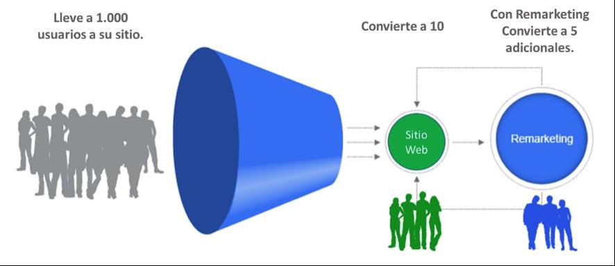 Remarketing: Publicidad Contextual Efectiva