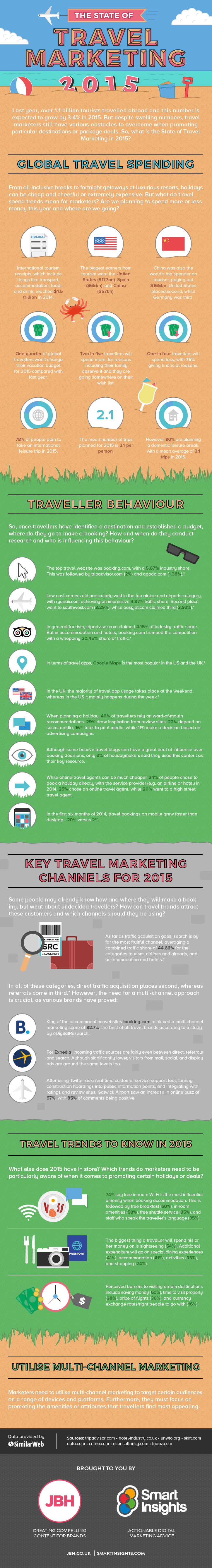 Infografía Travel Marketing 2015