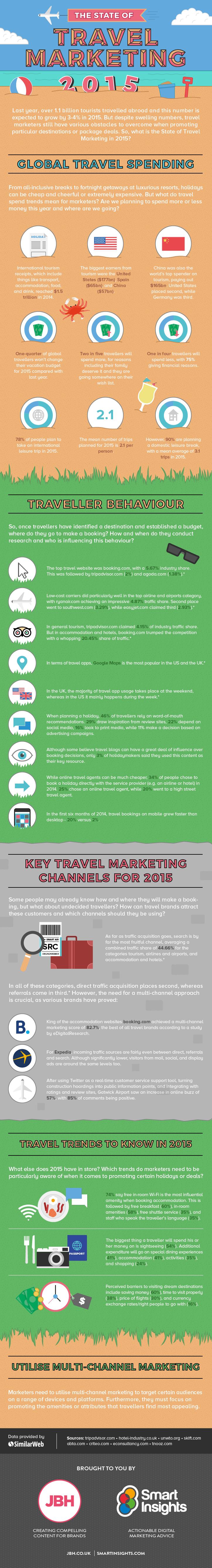 Infografía Travel Marketing 2015