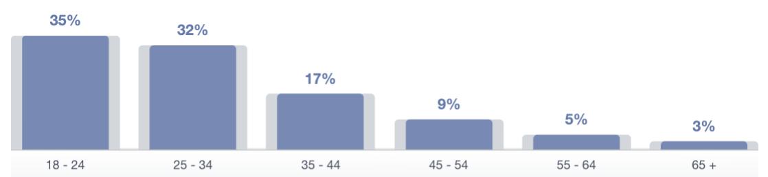 Edad mujeres facebook Ecuador