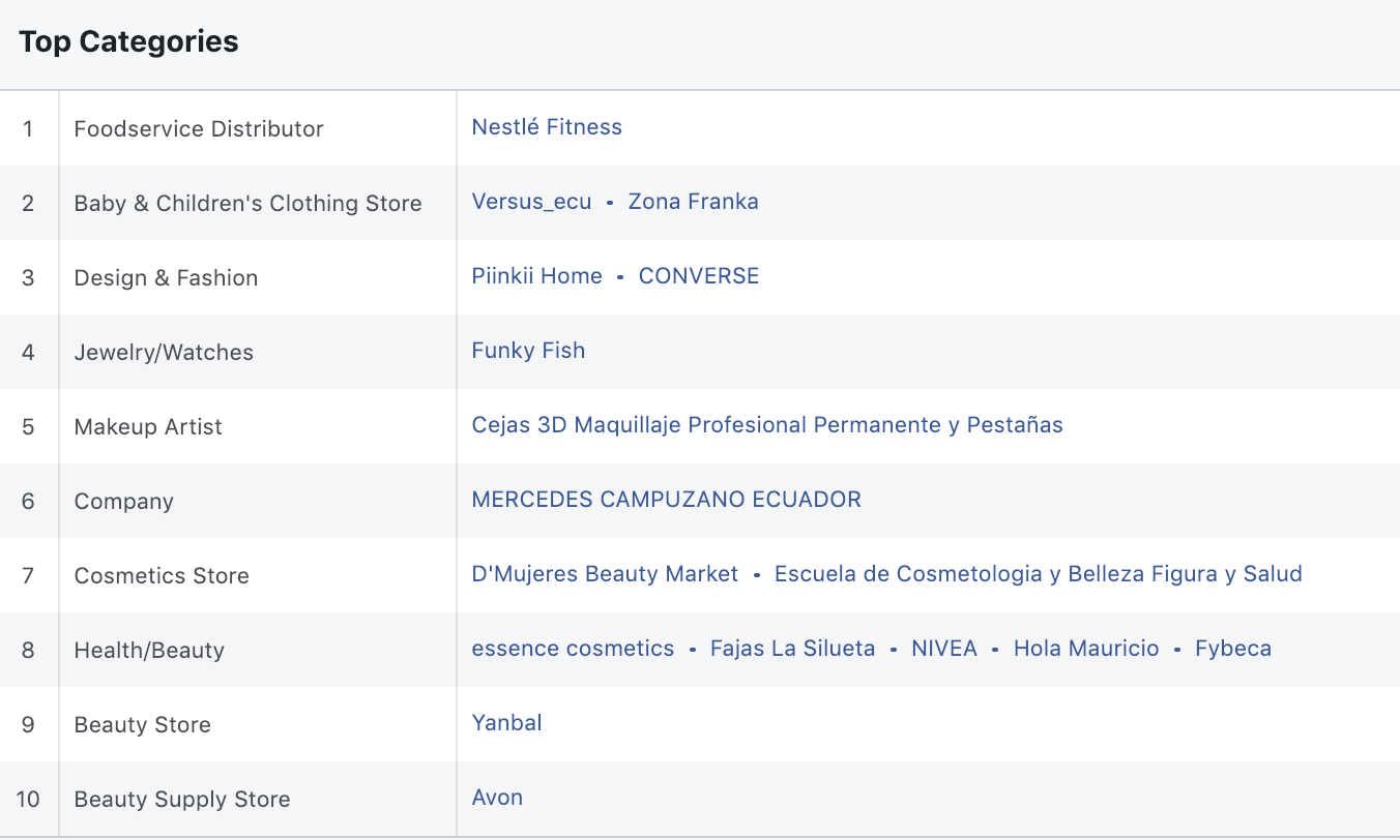 Categorías Mujeres Facebook Ecuador