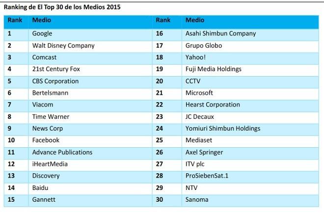 Top 30 medios ingresos