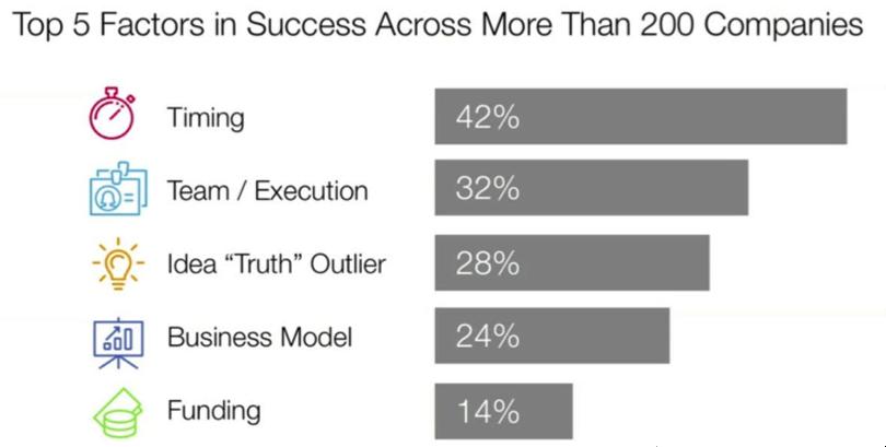 Factores más relevantes al emprender