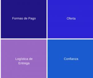 Formas de Pago comercio electrónico e-commerce