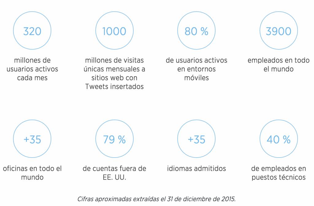 Usuarios Twitter Ecuador