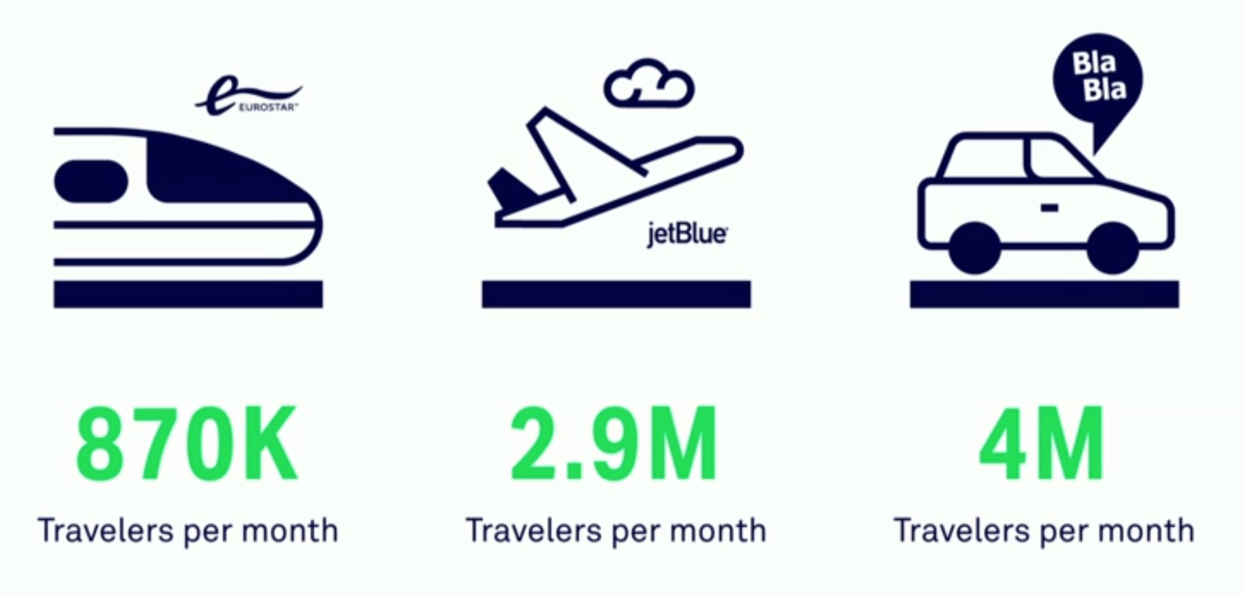 BlaBlaCar vs JeyBlue - Modelo de negocios digitales